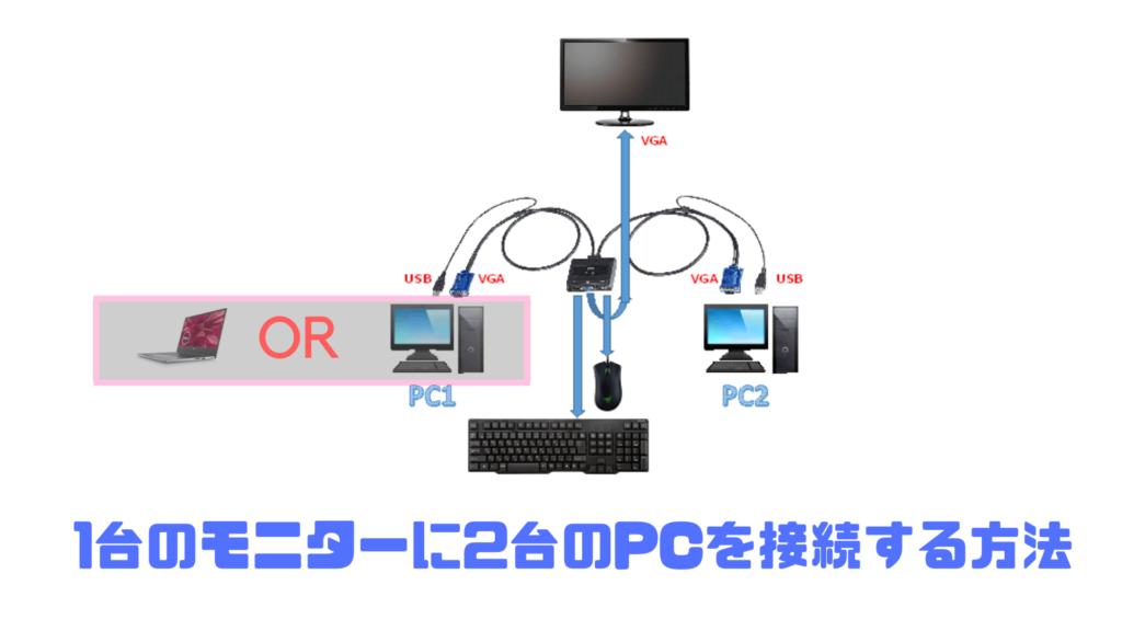1台のモニターに2台のPCを接続する方法