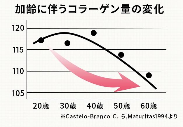 コラーゲンは加齢によって自然に減っていってしまいます
