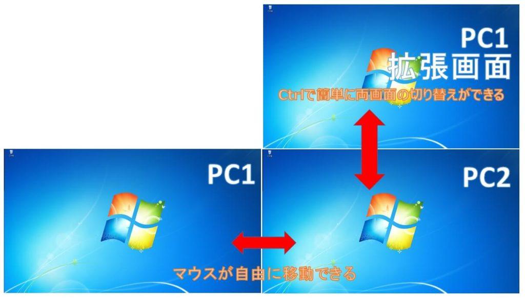 2台PCの操作が便利になる